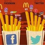 Community managers 'fast food' ¿evangelizar o ganar la cuenta?