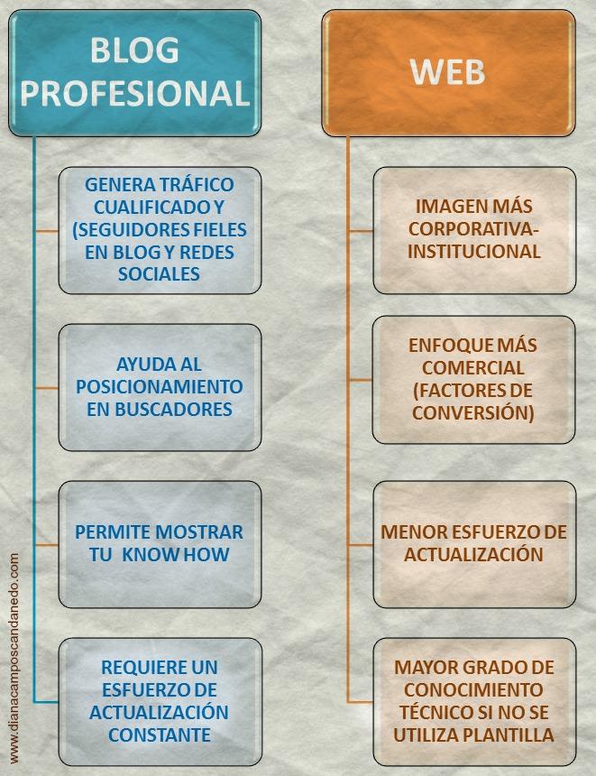 web, blog, proyecto online, sitio web, marcas personal